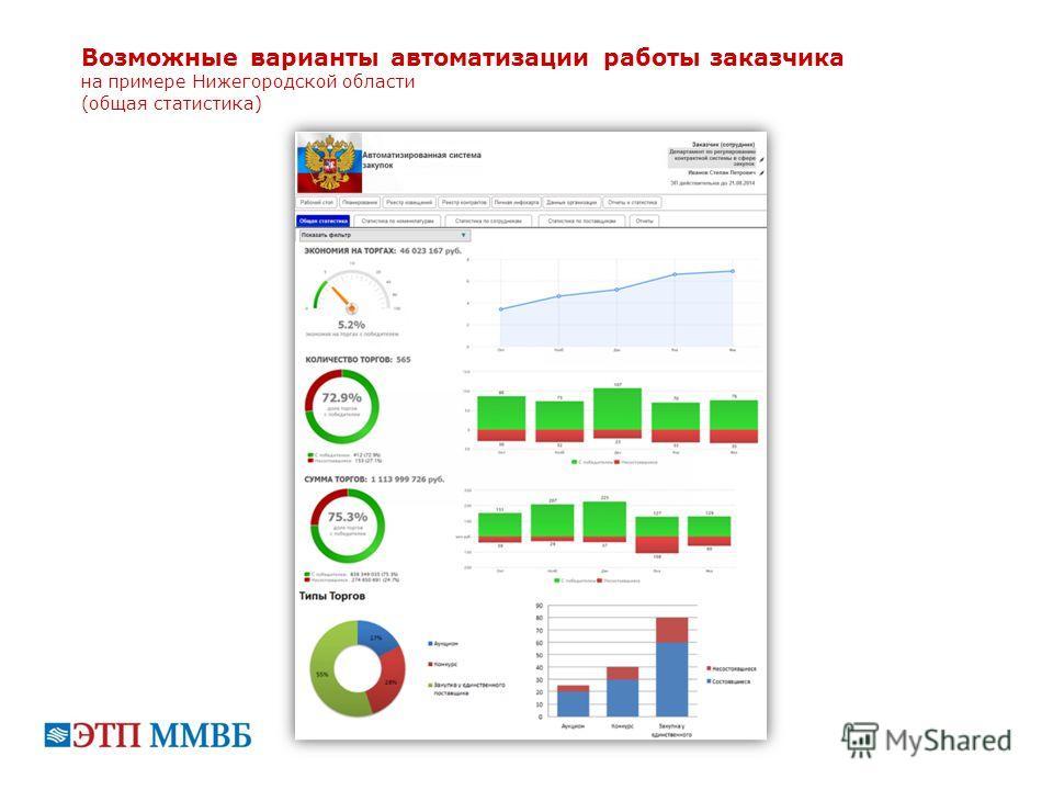 Возможные варианты автоматизации работы заказчика на примере Нижегородской области (общая статистика)