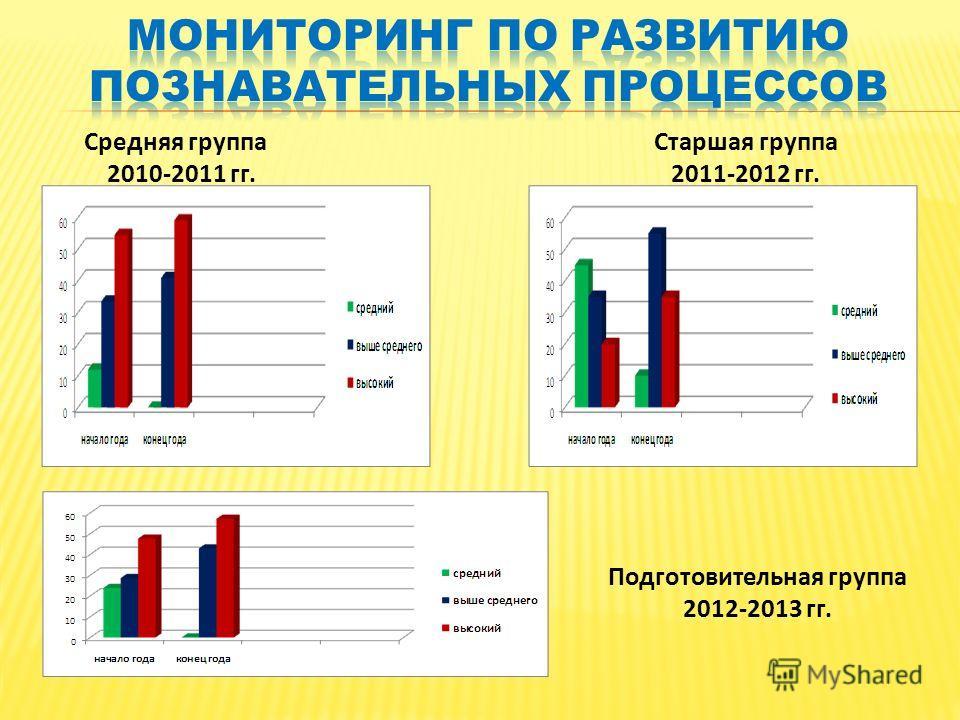 Средняя группа 2010-2011 гг. Старшая группа 2011-2012 гг. Подготовительная группа 2012-2013 гг.