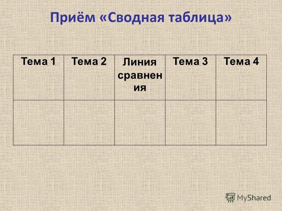 Приём «Сводная таблица» Тема 1Тема 2Линия сравнен ия Тема 3Тема 4