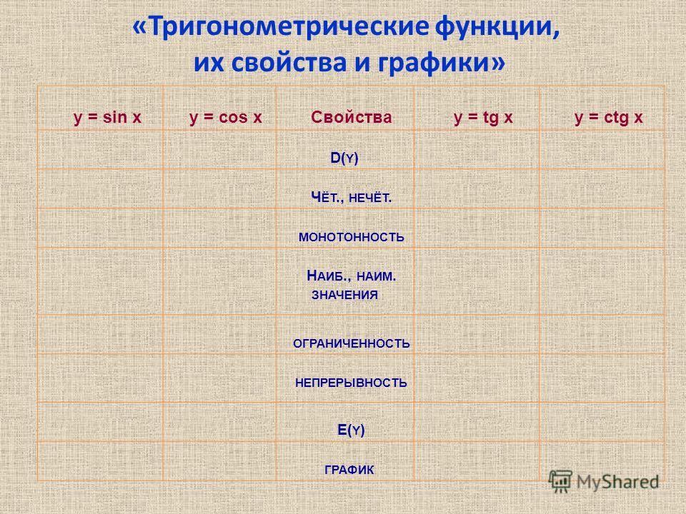 «Тригонометрические функции, их свойства и графики» y = sin xy = cos xСвойстваy = tg xy = ctg x D( Y ) Ч ЁТ., НЕЧЁТ. МОНОТОННОСТЬ Н АИБ., НАИМ. ЗНАЧЕНИЯ ОГРАНИЧЕННОСТЬ НЕПРЕРЫВНОСТЬ E( Y ) ГРАФИК
