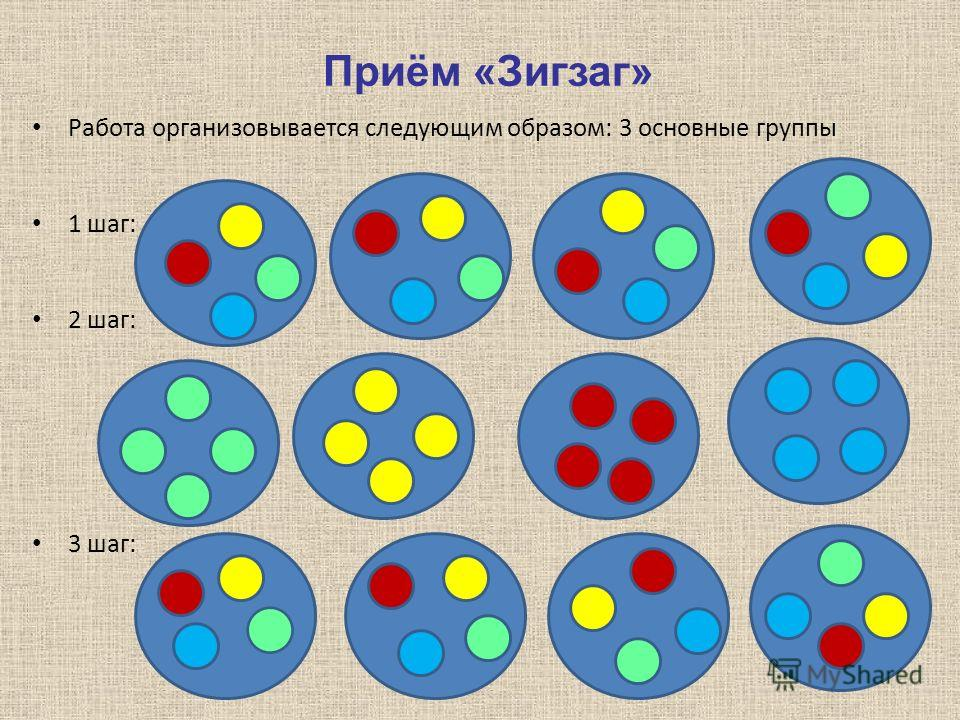 Приём «Зигзаг» Работа организовывается следующим образом: 3 основные группы 1 шаг: 2 шаг: 3 шаг: