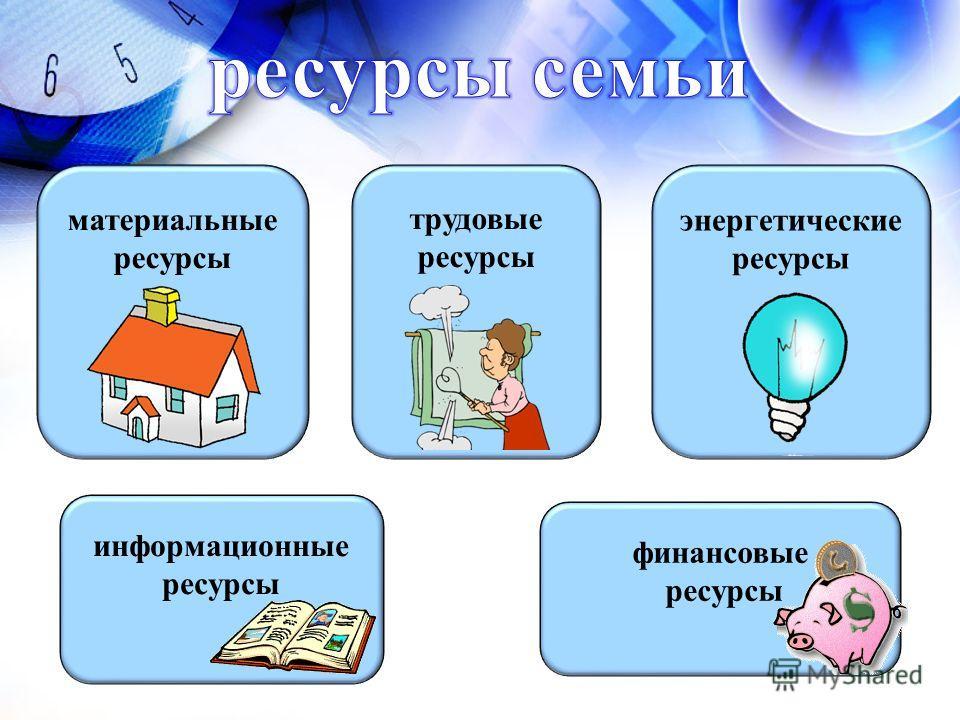 материальные ресурсы трудовые ресурсы энергетические ресурсы финансовые ресурсы информационные ресурсы