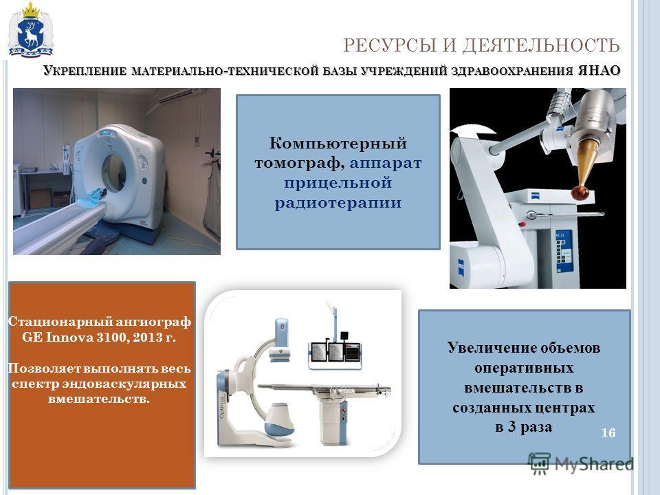 Увеличение объемов оперативных вмешательств в созданных центрах в 3 раза Стационарный ангиограф GE Innova 3100, 2013 г. Позволяет выполнять весь спектр эндоваскулярных вмешательств. РЕСУРСЫ И ДЕЯТЕЛЬНОСТЬ Компьютерный томограф, аппарат прицельной рад