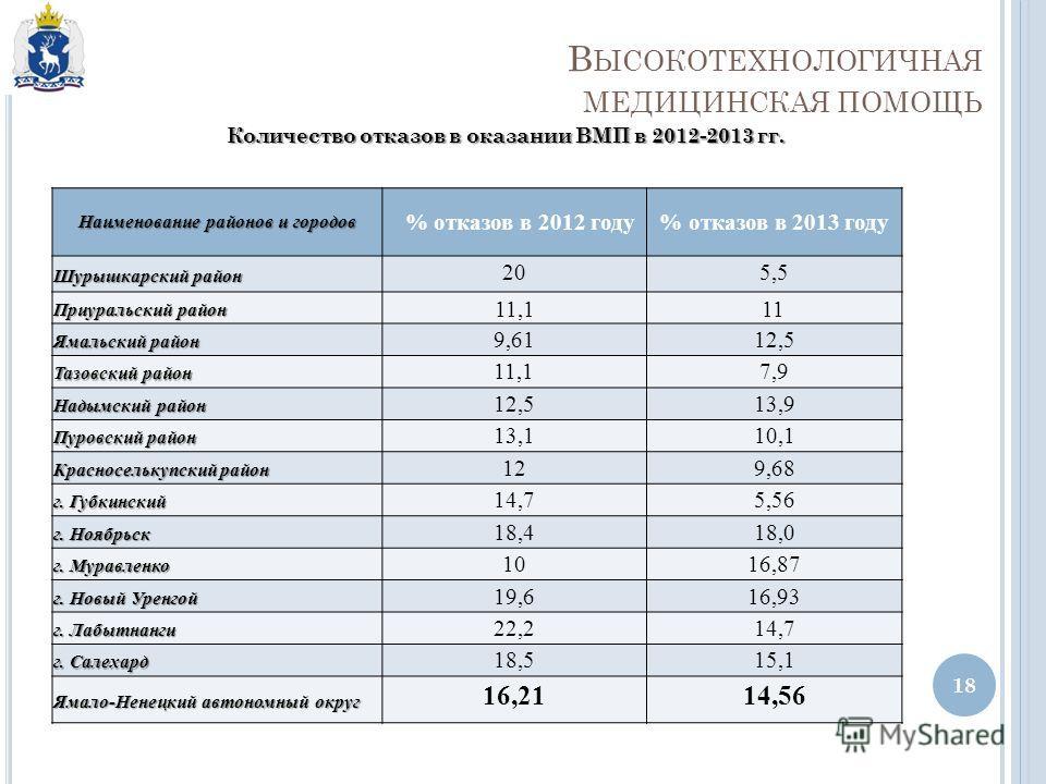 В ЫСОКОТЕХНОЛОГИЧНАЯ МЕДИЦИНСКАЯ ПОМОЩЬ 18 Количество отказов в оказании ВМП в 2012-2013 гг. Наименование районов и городов % отказов в 2012 году% отказов в 2013 году Шурышкарский район 205,5 Приуральский район 11,111 Ямальский район 9,6112,5 Тазовск