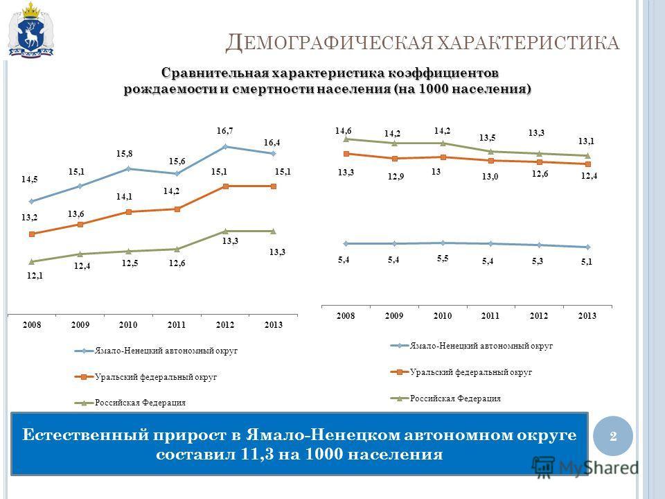 Д ЕМОГРАФИЧЕСКАЯ ХАРАКТЕРИСТИКА 2 Естественный прирост в Ямало-Ненецком автономном округе составил 11,3 на 1000 населения Сравнительная характеристика коэффициентов рождаемости и смертности населения (на 1000 населения)