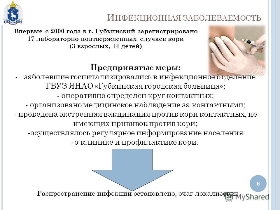 Впервые с 2000 года в г. Губкинский зарегистрировано 17 лабораторно подтвержденных случаев кори (3 взрослых, 14 детей) Предпринятые меры: -заболевшие госпитализировались в инфекционное отделение ГБУЗ ЯНАО «Губкинская городская больница»; - оперативно