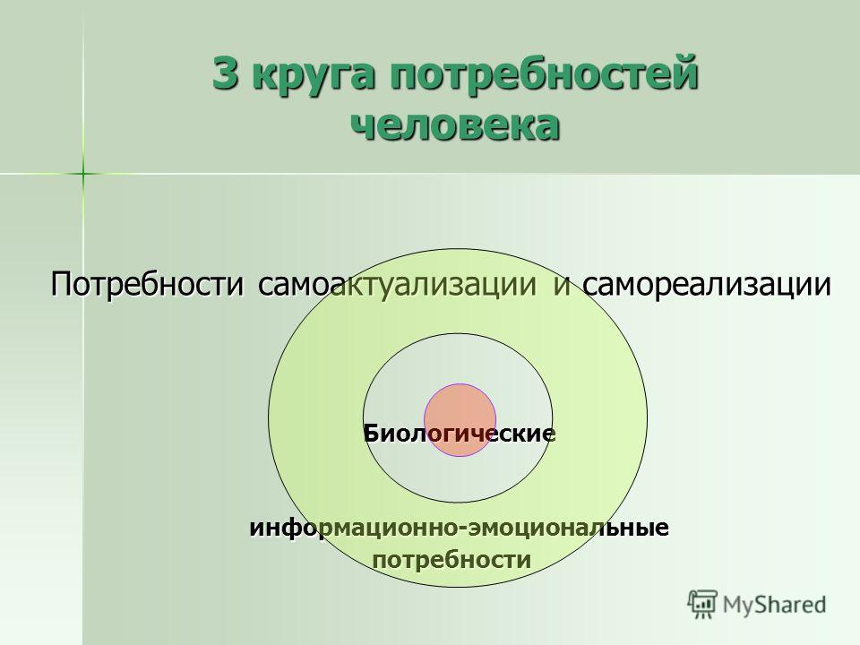 3 круга потребностей человека Потребности самоактуализации и самореализации Биологические Биологические информационно-эмоциональные информационно-эмоциональные потребности потребности