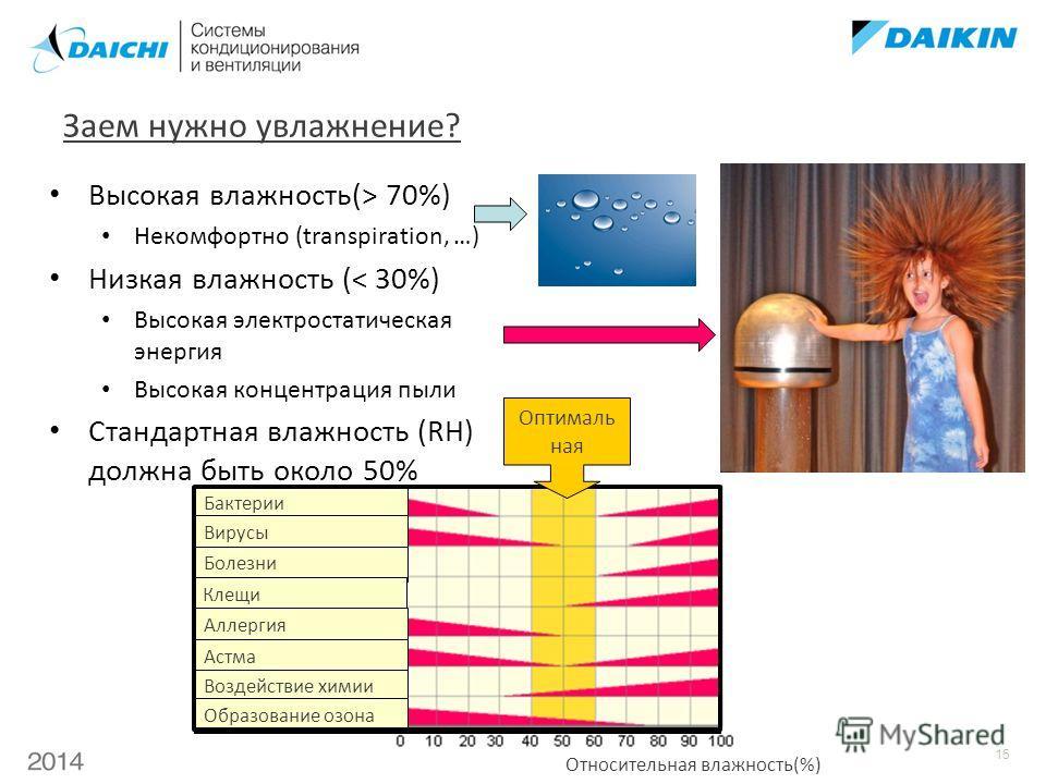 15 Заем нужно увлажнение? Высокая влажность(> 70%) Некомфортно (transpiration, …) Низкая влажность (< 30%) Высокая электростатическая энергия Высокая концентрация пыли Стандартная влажность (RH) должна быть около 50% Относительная влажность(%) Бактер