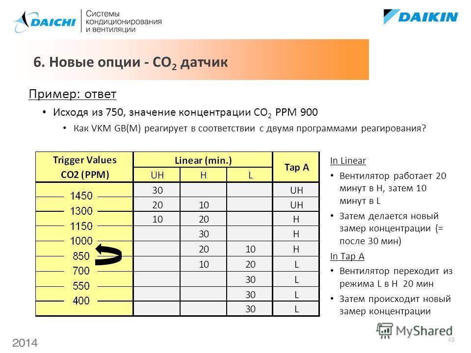 42 Пример: ответ Исходя из 750, значение концентрации CO 2 PPM 900 Как VKM GB(M) реагирует в соответствии с двумя программами реагирования? In Linear Вентилятор работает 20 минут в H, затем 10 минут в L Затем делается новый замер концентрации (= посл
