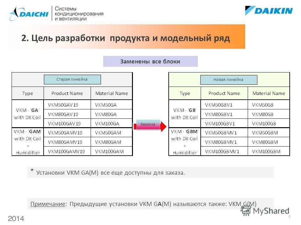 8 Заменены все блоки 2. Цель разработки продукта и модельный ряд * Установки VKM GA(M) все еще доступны для заказа. Примечание: Предыдущие установки VKM GA(M) называются также: VKM G(M) Старая линейка Новая линейка Замена