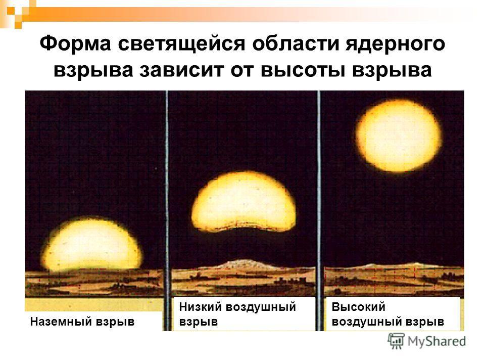 Форма светящейся области ядерного взрыва зависит от высоты взрыва Наземный взрыв Низкий воздушный взрыв Высокий воздушный взрыв