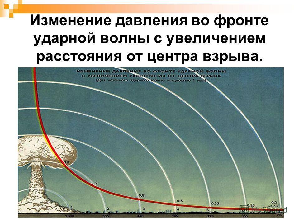 Изменение давления во фронте ударной волны с увеличением расстояния от центра взрыва.