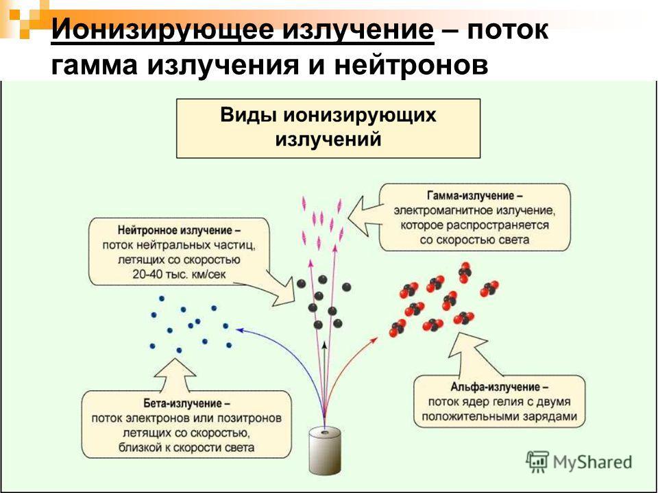 Ионизирующее излучение – поток гамма излучения и нейтронов