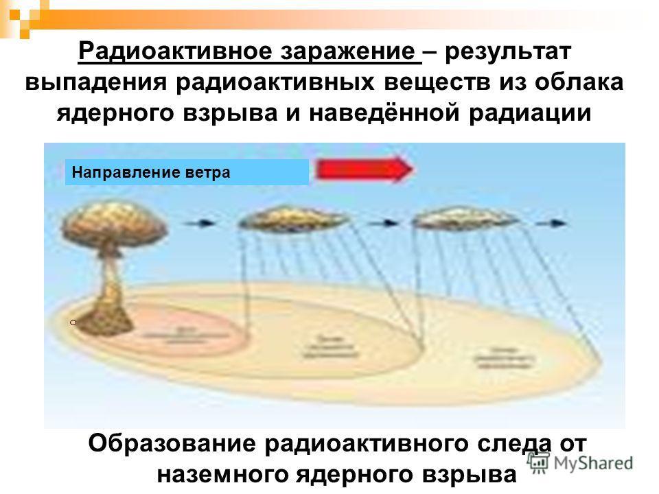 Радиоактивное заражение – результат выпадения радиоактивных веществ из облака ядерного взрыва и наведённой радиации Направление ветра Образование радиоактивного следа от наземного ядерного взрыва