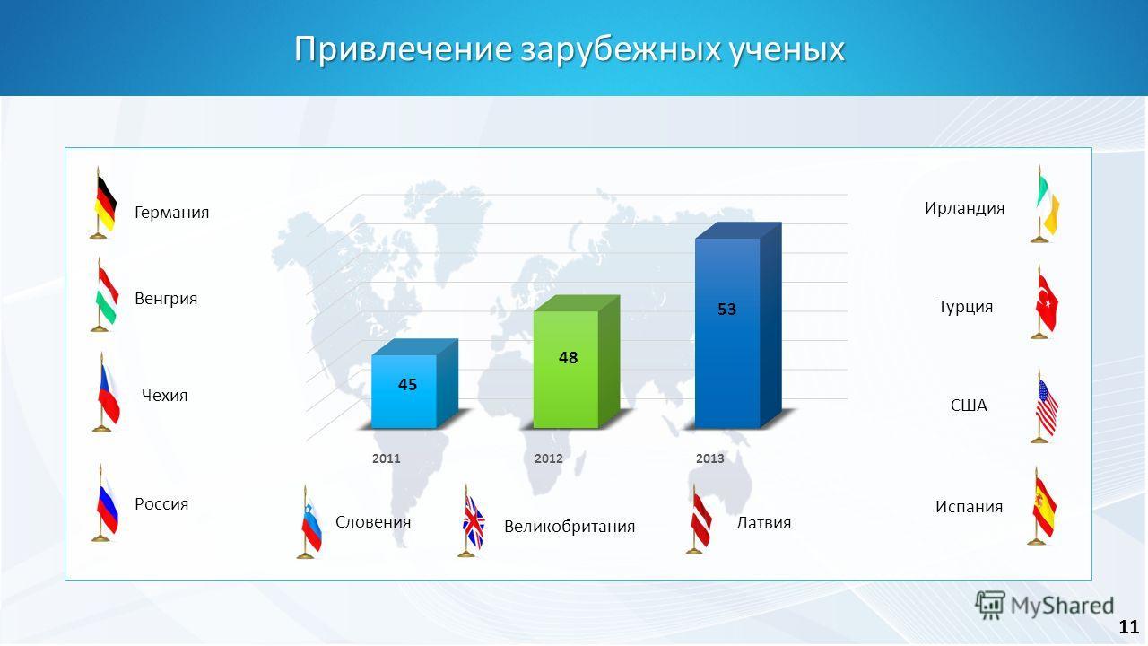 Привлечение зарубежных ученых Германия Венгрия Чехия Россия Словения Великобритания Латвия Испания США Турция Ирландия 11