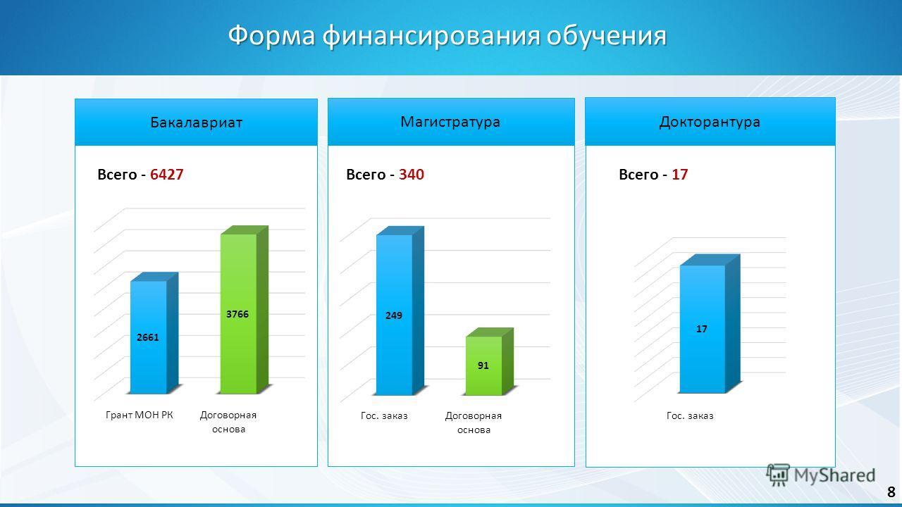 Бакалавриат Магистратура Докторантура Всего - 6427Всего - 17Всего - 340 Форма финансирования обучения 8