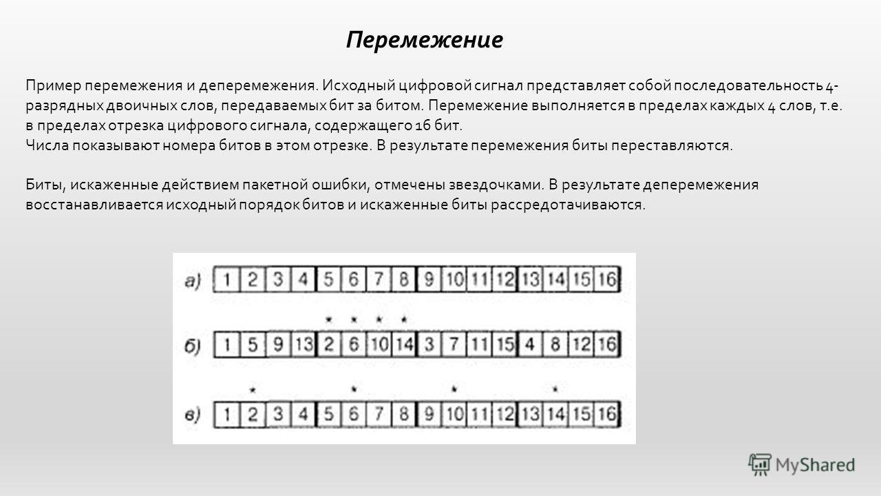 Перемежение Пример перемежения и деперемежения. Исходный цифровой сигнал представляет собой последовательность 4- разрядных двоичных слов, передаваемых бит за битом. Перемежение выполняется в пределах каждых 4 слов, т.е. в пределах отрезка цифрового
