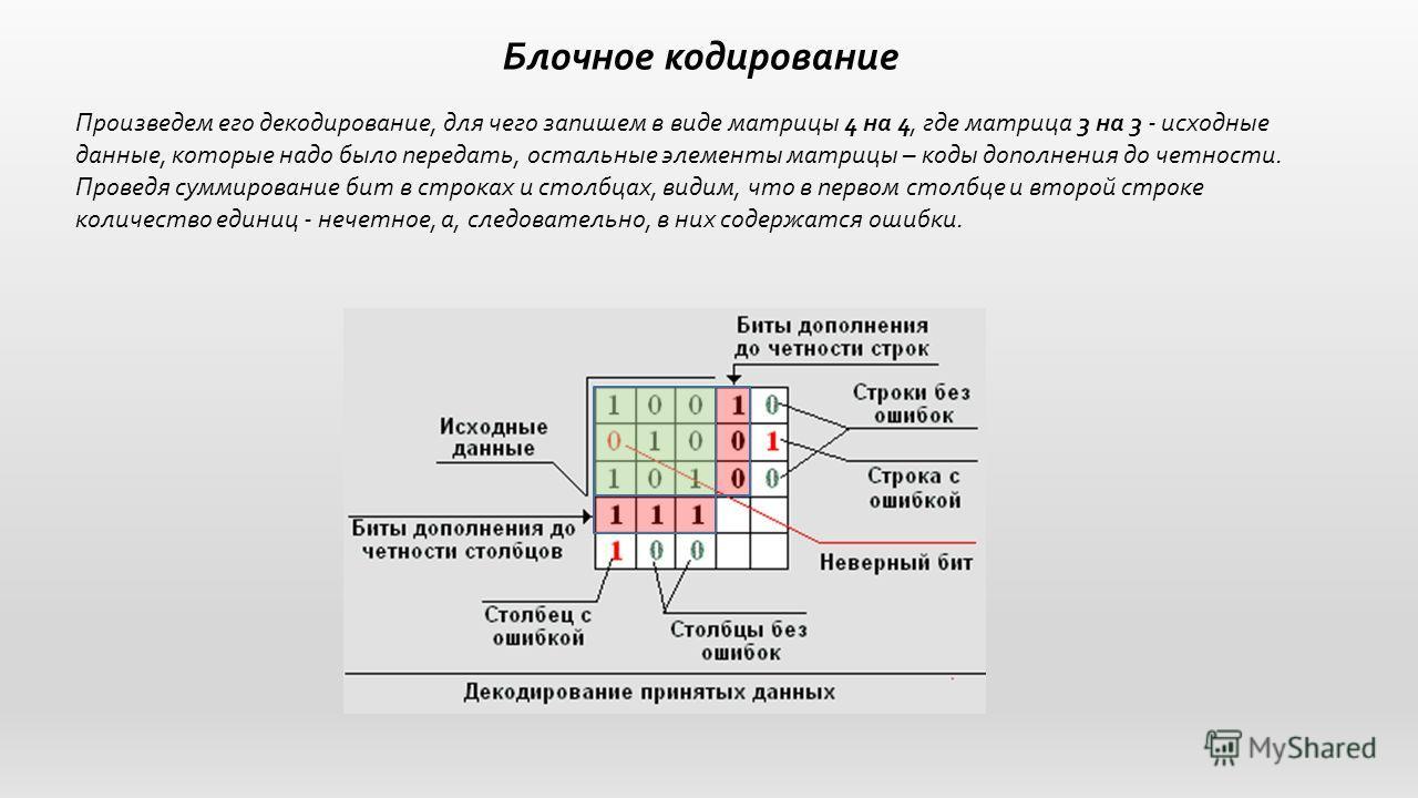 Блочное кодирование Произведем его декодирование, для чего запишем в виде матрицы 4 на 4, где матрица 3 на 3 - исходные данные, которые надо было передать, остальные элементы матрицы – коды дополнения до четности. Проведя суммирование бит в строках и