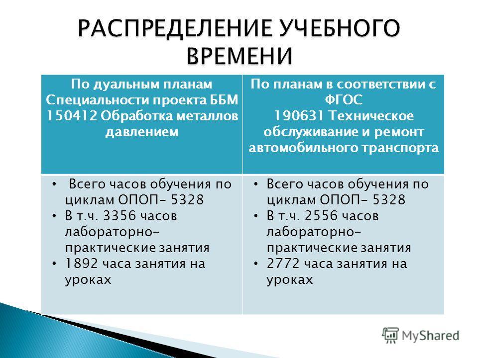 По дуальным планам Специальности проекта ББМ 150412 Обработка металлов давлением По планам в соответствии с ФГОС 190631 Техническое обслуживание и ремонт автомобильного транспорта Всего часов обучения по циклам ОПОП- 5328 В т.ч. 3356 часов лабораторн