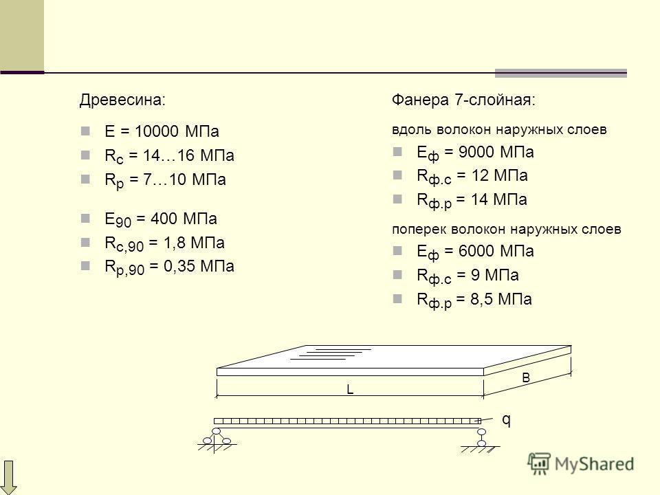 Древесина: E = 10000 МПа R c = 14…16 МПа R р = 7…10 МПа Е 90 = 400 МПа R с,90 = 1,8 МПа R р,90 = 0,35 МПа L B Фанера 7-слойная: вдоль волокон наружных слоев E ф = 9000 МПа R ф.c = 12 МПа R ф.р = 14 МПа поперек волокон наружных слоев E ф = 6000 МПа R