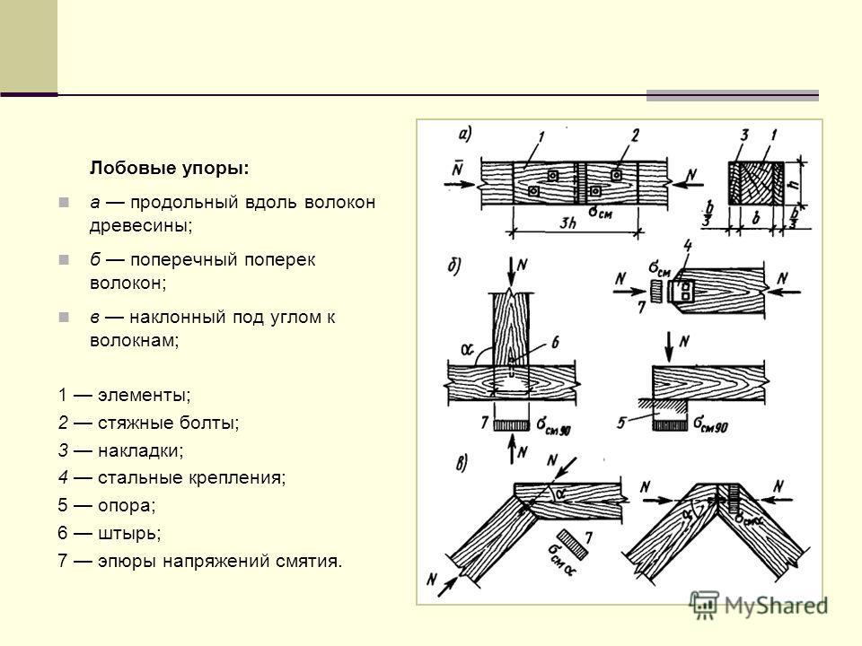 Лобовые упоры: а продольный вдоль волокон древесины; б поперечный поперек волокон; в наклонный под углом к волокнам; 1 элементы; 2 стяжные болты; 3 накладки; 4 стальные крепления; 5 опора; 6 штырь; 7 эпюры напряжений смятия.