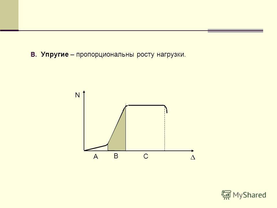 B. Упругие – пропорциональны росту нагрузки. А B C N