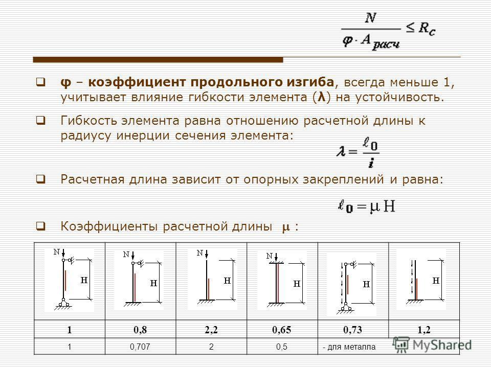 φ – коэффициент продольного изгиба, всегда меньше 1, учитывает влияние гибкости элемента (λ) на устойчивость. Гибкость элемента равна отношению расчетной длины к радиусу инерции сечения элемента: Расчетная длина зависит от опорных закреплений и равна
