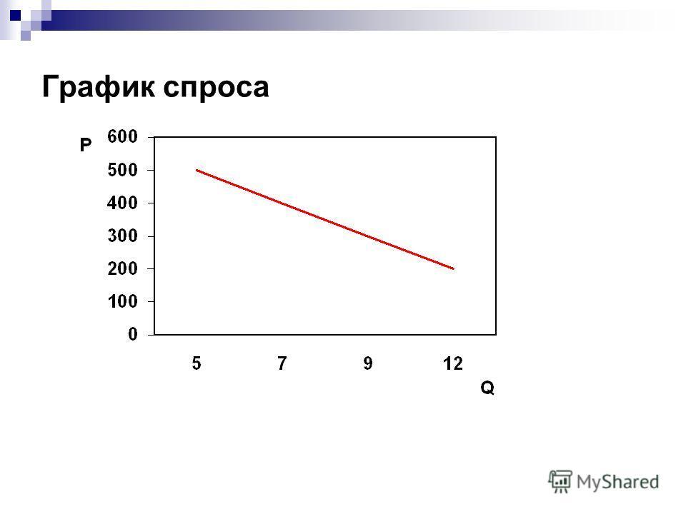 График спроса