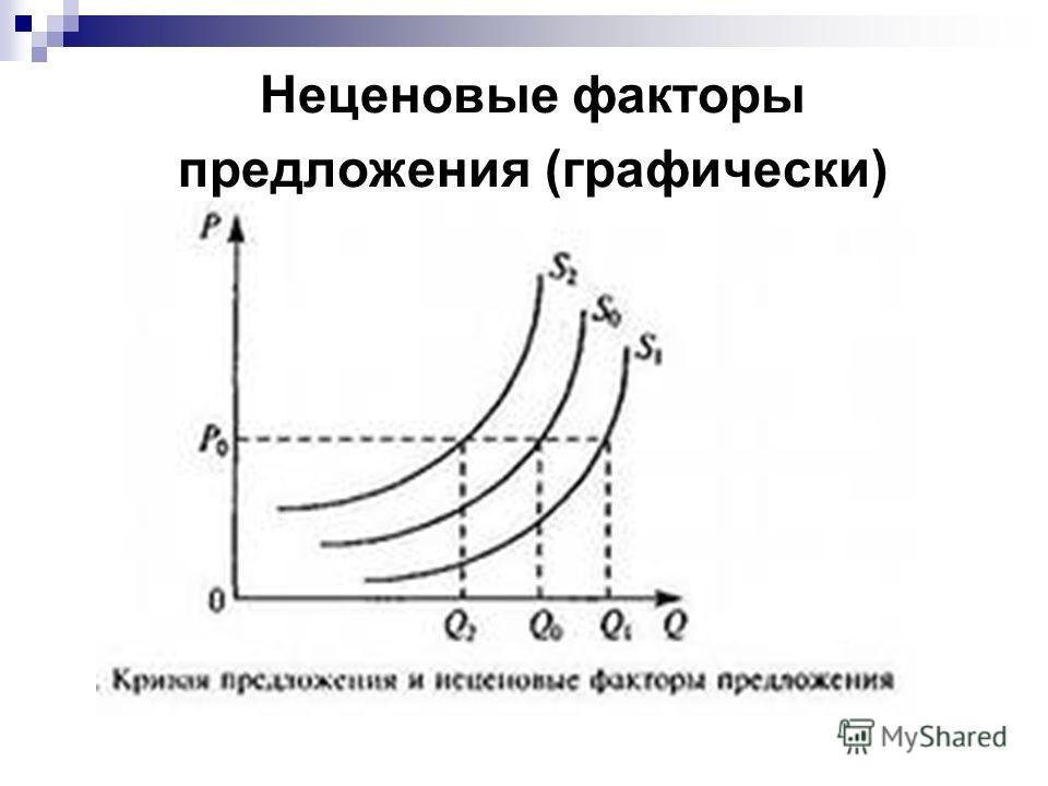 Неценовые факторы предложения (графически)