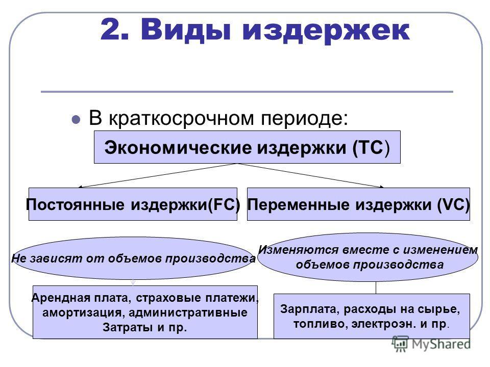 2. Виды издержек В краткосрочном периоде: Экономические издержки (TC) Постоянные издержки(FC)Переменные издержки (VC) Не зависят от объемов производства Изменяются вместе с изменением объемов производства Арендная плата, страховые платежи, амортизаци