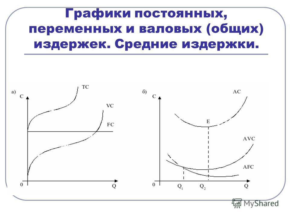 Графики постоянных, переменных и валовых (общих) издержек. Средние издержки.
