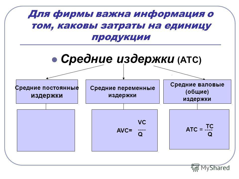 Для фирмы важна информация о том, каковы затраты на единицу продукции Средние издержки (ATC) Средние постоянные издержки Средние переменные издержки Средние валовые (общие) издержки AVC= ATC = ---- VC ---- Q TC Q