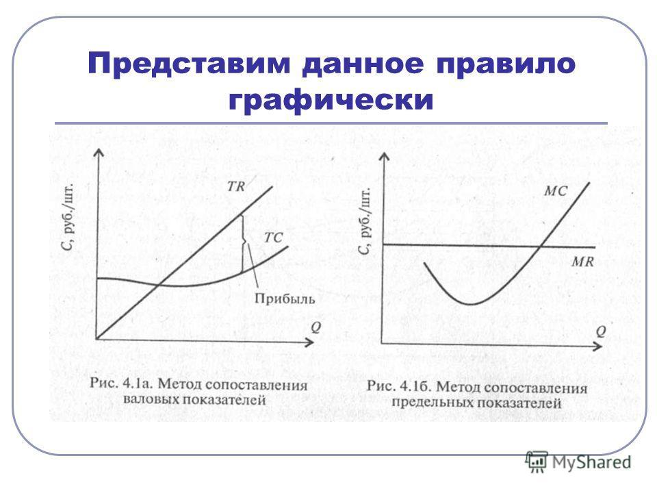 Представим данное правило графически