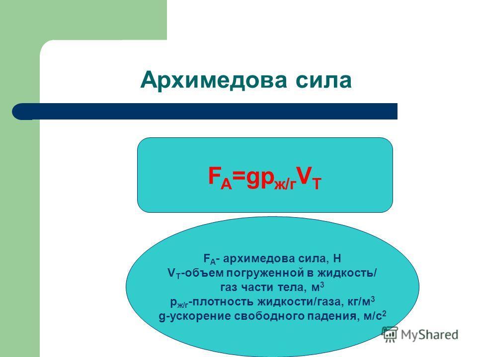 F A - архимедова сила, Н V Т -объем погруженной в жидкость/ газ части тела, м 3 р ж/г -плотность жидкости/газа, кг/м 3 g-ускорение свободного падения, м/с 2 F A =gр ж/г V Т Архимедова сила