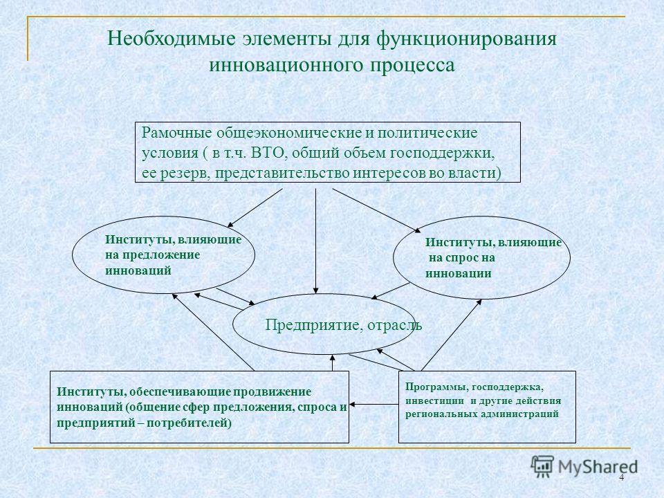 4 Необходимые элементы для функционирования инновационного процесса Рамочные общеэкономические и политические условия ( в т.ч. ВТО, общий объем господдержки, ее резерв, представительство интересов во власти) Институты, влияющие на предложение инновац