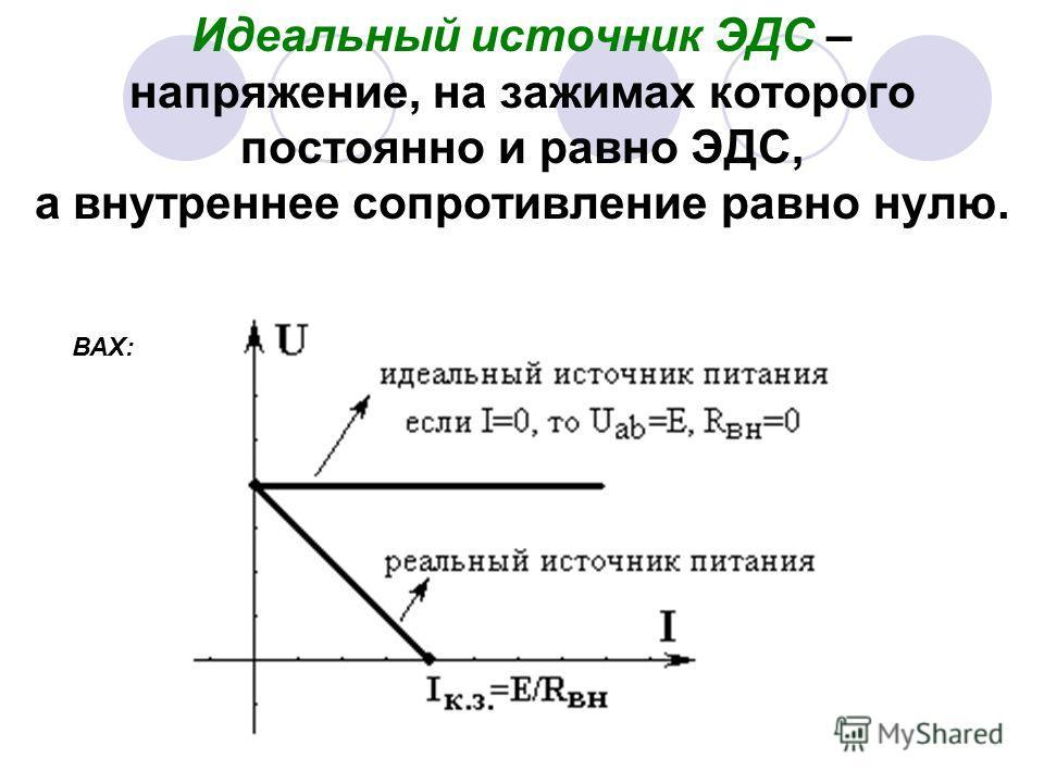 Идеальный источник ЭДС – напряжение, на зажимах которого постоянно и равно ЭДС, а внутреннее сопротивление равно нулю. ВАХ: