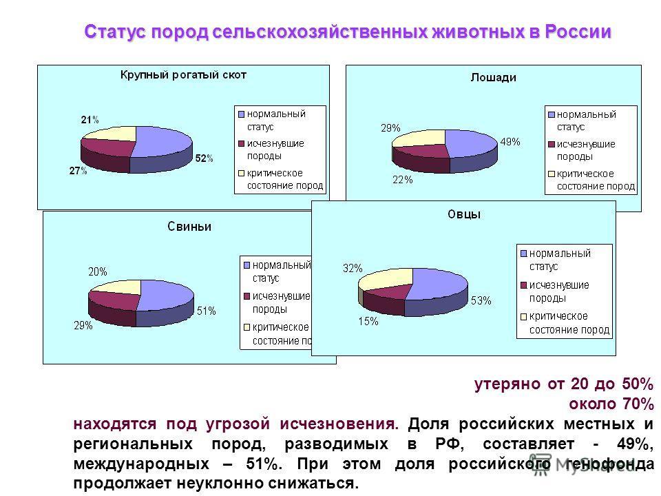 Статус пород сельскохозяйственных животных в России За последние 15 лет в Российской Федерации утеряно от 20 до 50% пород (в особенности, КРС и овец). Из оставшихся пород около 70% находятся под угрозой исчезновения. Доля российских местных и региона