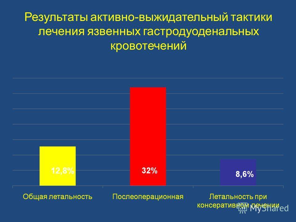 Результаты активно-выжидательный тактики лечения язвенных гастродуоденальных кровотечений 12,8%