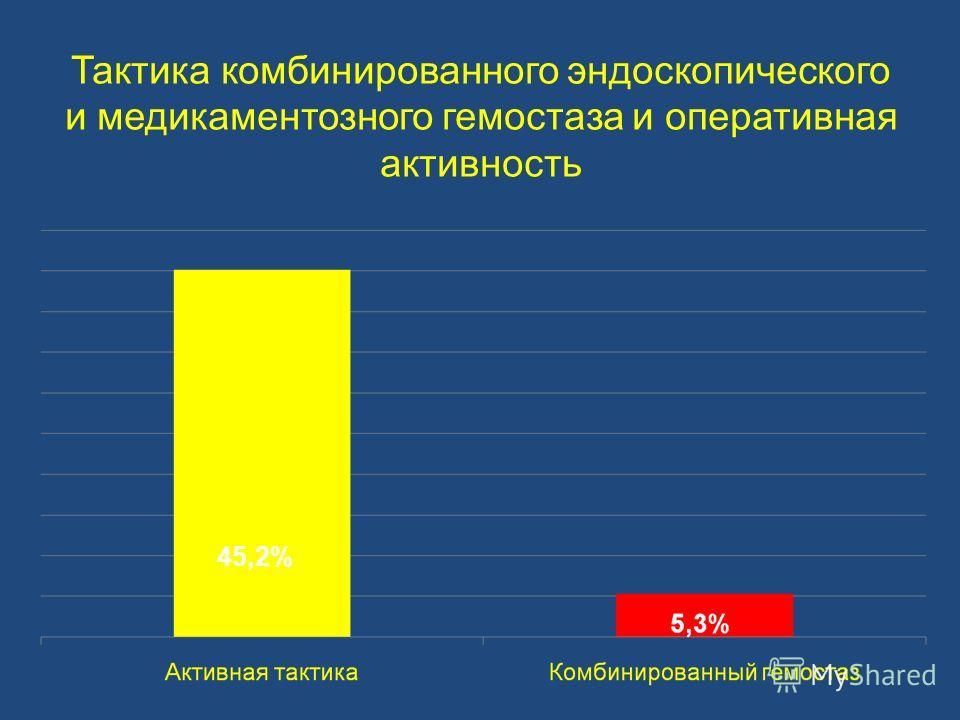 Тактика комбинированного эндоскопического и медикаментозного гемостаза и оперативная активность 45,2%