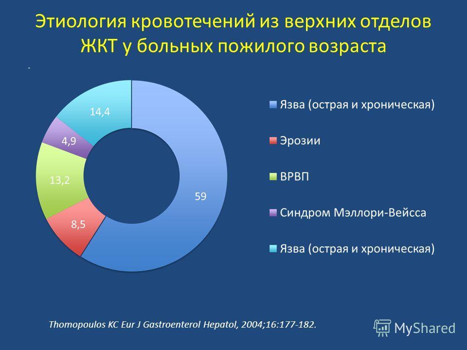 Этиология кровотечений из верхних отделов ЖКТ у больных пожилого возраста. Thomopoulos KC Eur J Gastroenterol Hepatol, 2004;16:177-182.