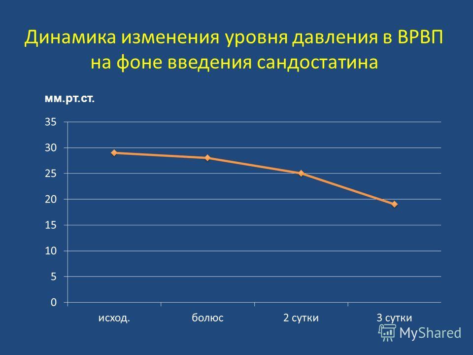 Динамика изменения уровня давления в ВРВП на фоне введения сандостатина мм.рт.ст.
