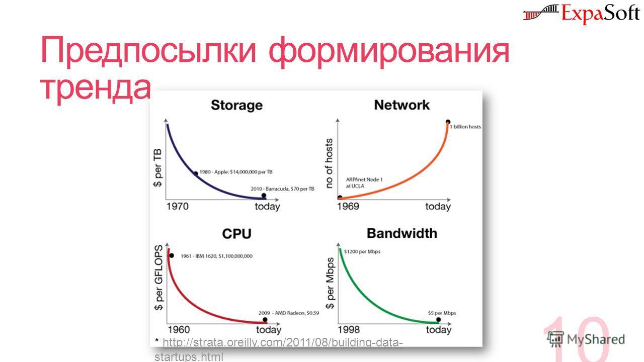 Предпосылки формирования тренда 10 * http://strata.oreilly.com/2011/08/building-data- startups.htmlhttp://strata.oreilly.com/2011/08/building-data- startups.html
