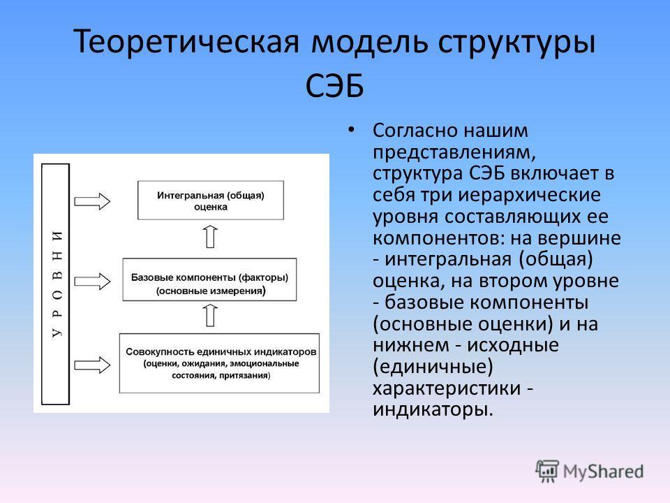 Теоретическая модель структуры СЭБ Согласно нашим представлениям, структура СЭБ включает в себя три иерархические уровня составляющих ее компонентов: на вершине - интегральная (общая) оценка, на втором уровне - базовые компоненты (основные оценки) и