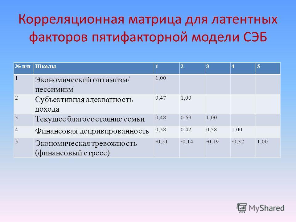 Корреляционная матрица для латентных факторов пятифакторной модели СЭБ п/пШкалы12345 1 Экономический оптимизм/ пессимизм 1,00 2 Субъективная адекватность дохода 0,471,00 3 Текущее благосостояние семьи 0,480,591,00 4 Финансовая депривированность 0,580