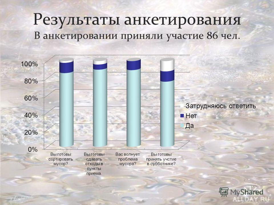 Результаты анкетирования В анкетировании приняли участие 86 чел.