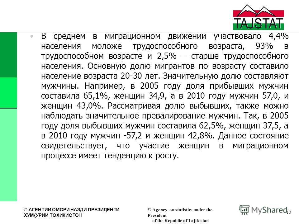 © АГЕНТИИ ОМОРИ НАЗДИ ПРЕЗИДЕНТИ XУМ{УРИИ ТОXИКИСТОН © Agency on statistics under the President of the Republic of Tajikistan В среднем в миграционном движении участвовало 4,4% населения моложе трудоспособного возраста, 93% в трудоспособном возрасте