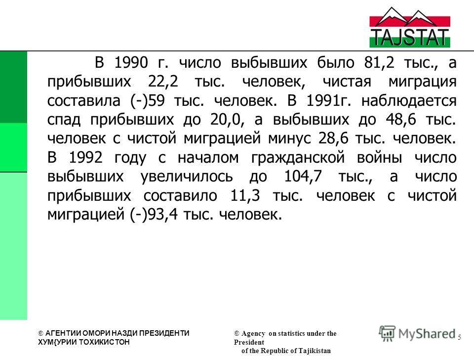 © АГЕНТИИ ОМОРИ НАЗДИ ПРЕЗИДЕНТИ XУМ{УРИИ ТОXИКИСТОН © Agency on statistics under the President of the Republic of Tajikistan 5 В 1990 г. число выбывших было 81,2 тыс., а прибывших 22,2 тыс. человек, чистая миграция составила (-)59 тыс. человек. В 19