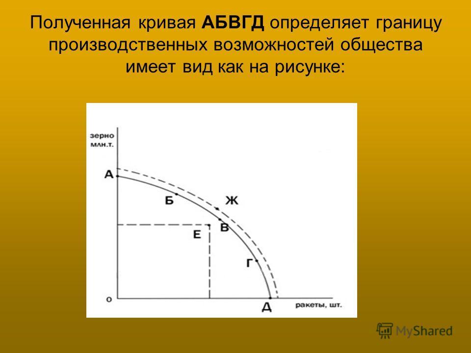 Полученная кривая АБВГД определяет границу производственных возможностей общества имеет вид как на рисунке: