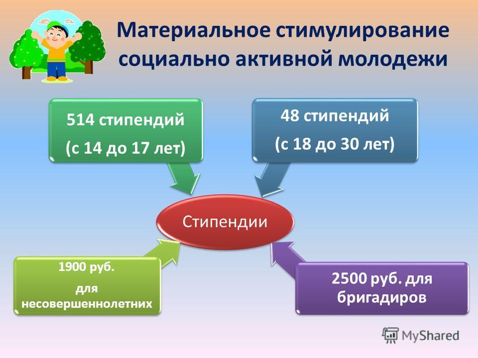 Материальное стимулирование социально активной молодежи Стипендии 1900 руб. для несовершеннолетних 514 стипендий (с 14 до 17 лет) 48 стипендий (с 18 до 30 лет) 2500 руб. для бригадиров