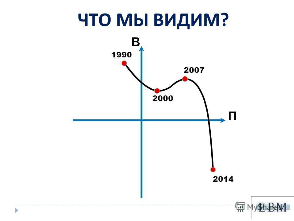 ЧТО МЫ ВИДИМ ? В П 2000 2014 2007 1990